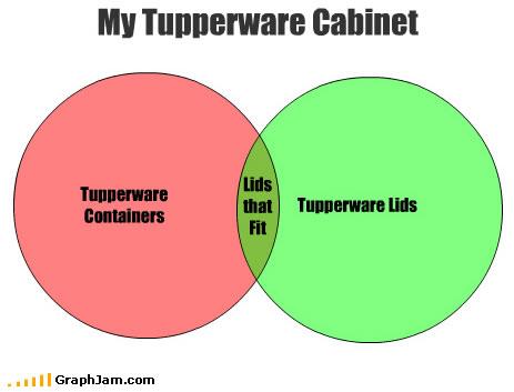 Tupperware_graph